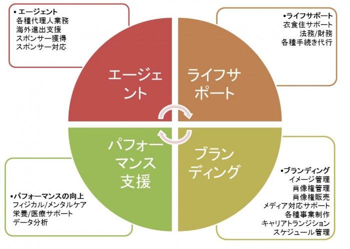 スポーツ・マネジメント図